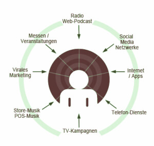 beruehrpunkte-audio-branding